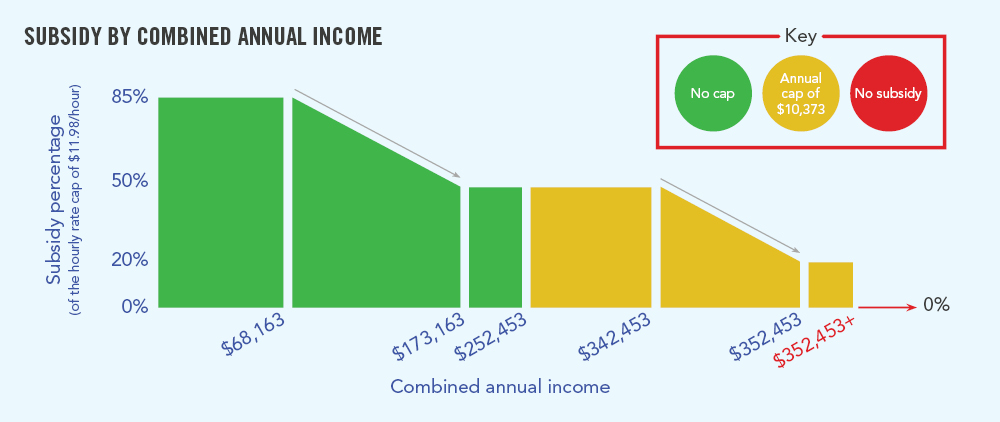 Government Child Care Subsidy (CCS) - by Combined Annual Income